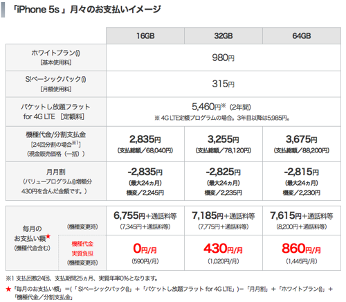 SoftBank iPhone 料金プラン